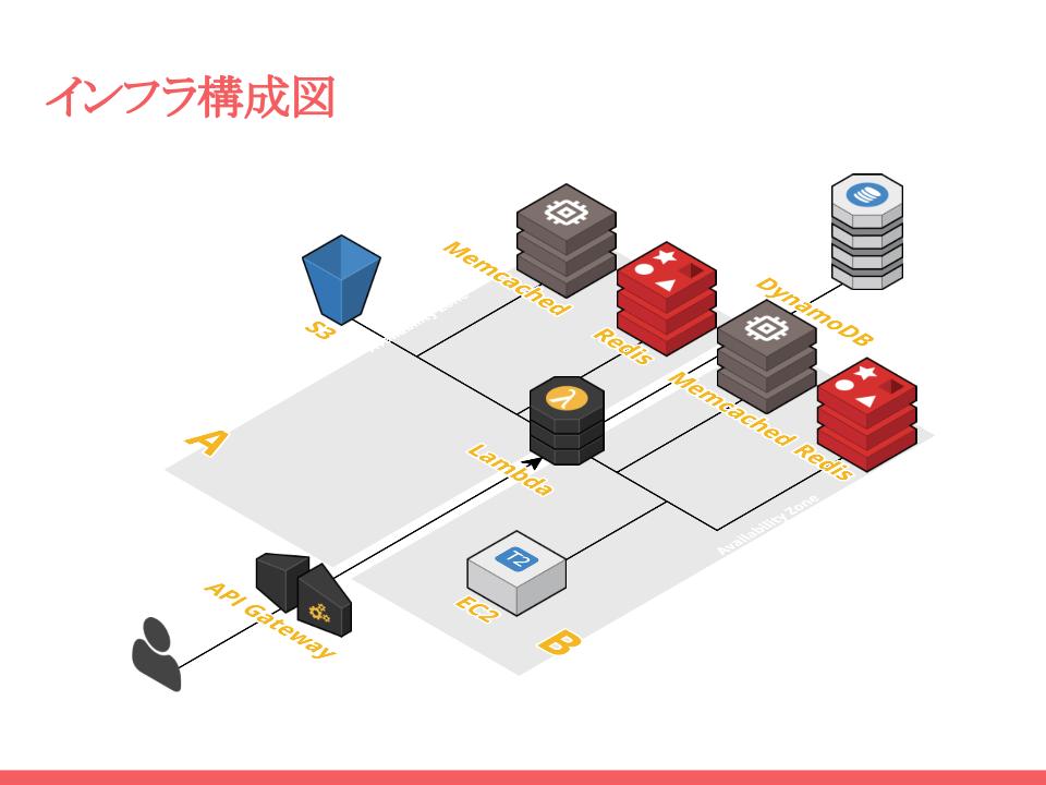 Lambda, ElastiCache, DynamoDBを使うパターン by 参加者Iさん