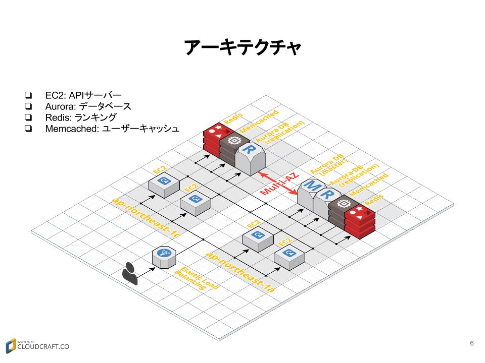 EC2, ElastiCache, Auroraを使うパターン by 参加者Sさん