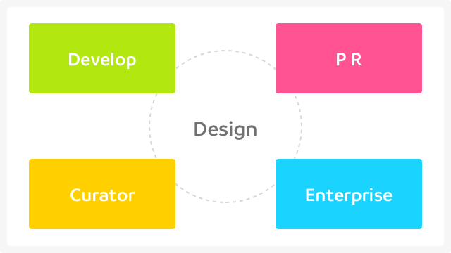 デザイナーの役割