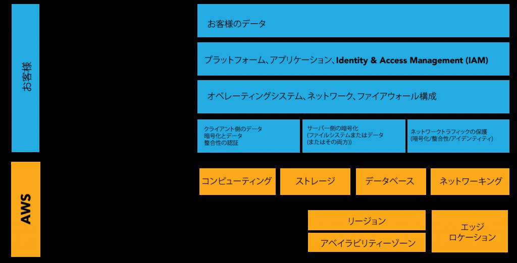 責任共有モデルの図