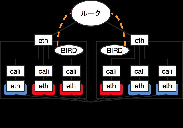 Calicoのネットワーク