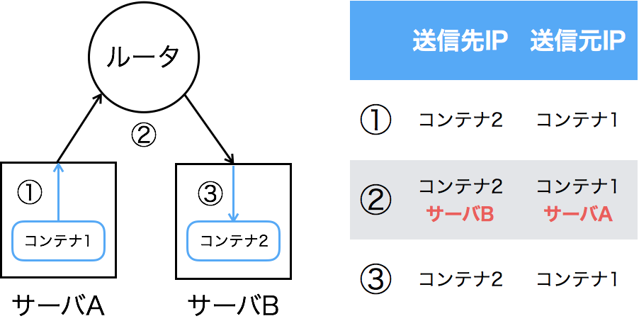 Dockerオーバーレイネットワークによる通信の流れ