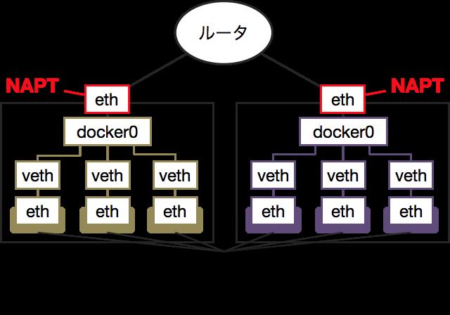 通常のDockerネットワーク