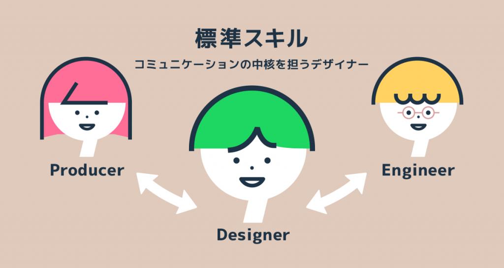 コミュニケーションの中核を担うデザイナー