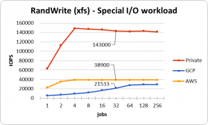 randwrite_xfs_cloud_special