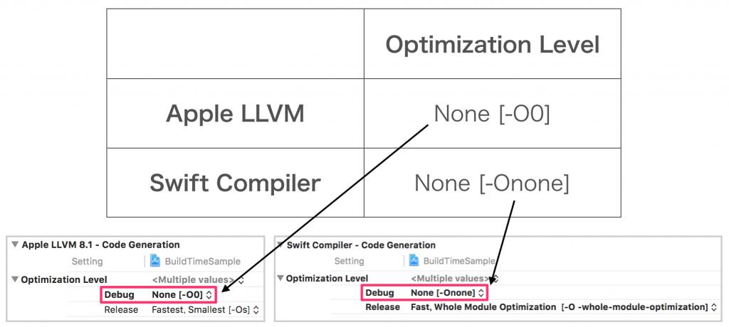 Optimization Level default
