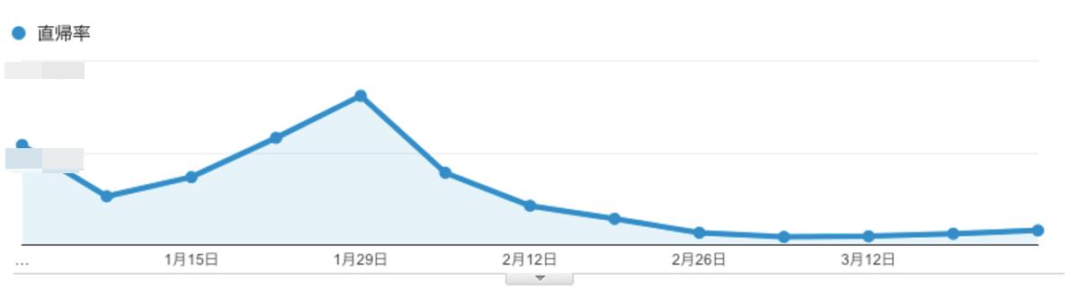 ページロードの改善により直帰率が減少しているグラフ図