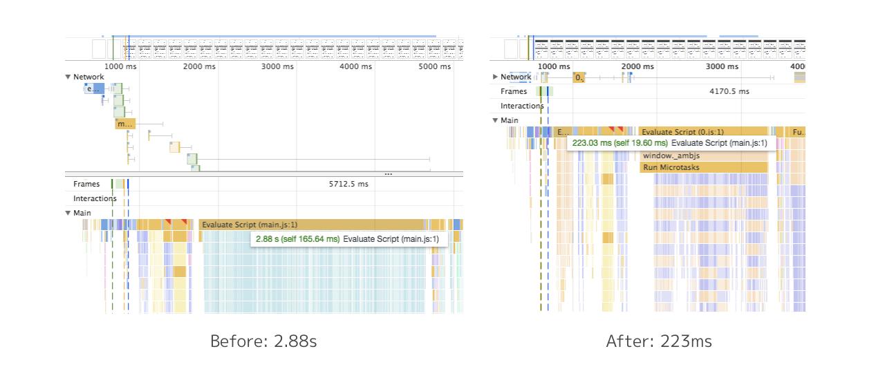 コード分割前後のmain.jsの評価時間の比較です。main.jsの評価時間は2.88sから223msになりました。