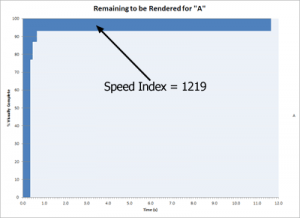ページAのSpeed Index