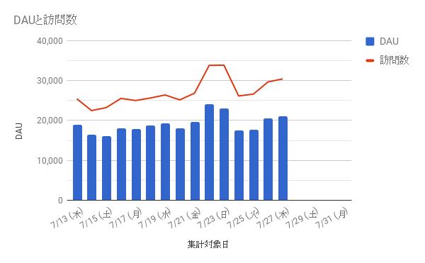プロジェクトBのDAUと訪問数の推移