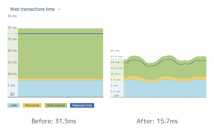 New Relicによるキャッシュ改善前後のレスポンスタイムのグラフです。対応前後を比較してみると平均レスポンス時間が31.5msから15.7msになりました。
