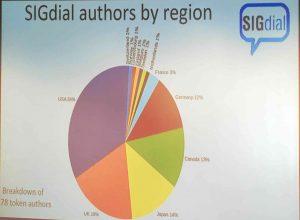 SIGdial 2017 著者�国別統計