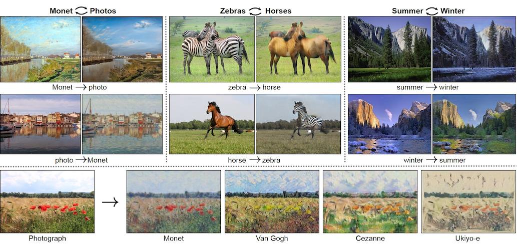 論文より図1: CycleGAN による画像間でのスタイル転送結果