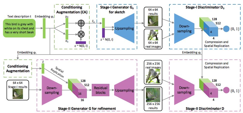 論文より図2: Stage-I と Stage-II という StackGAN の2段構え構造