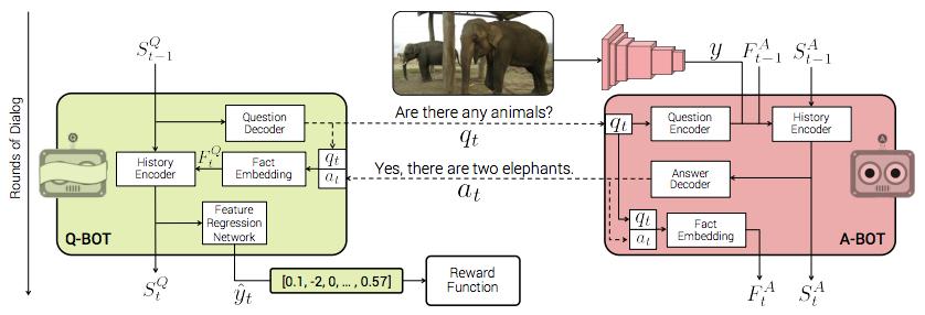 論文より図2: Q-BOT と A-BOT に分かれ、質疑応答を繰り返すことで画像を推測、正解に近いと報酬が得られる