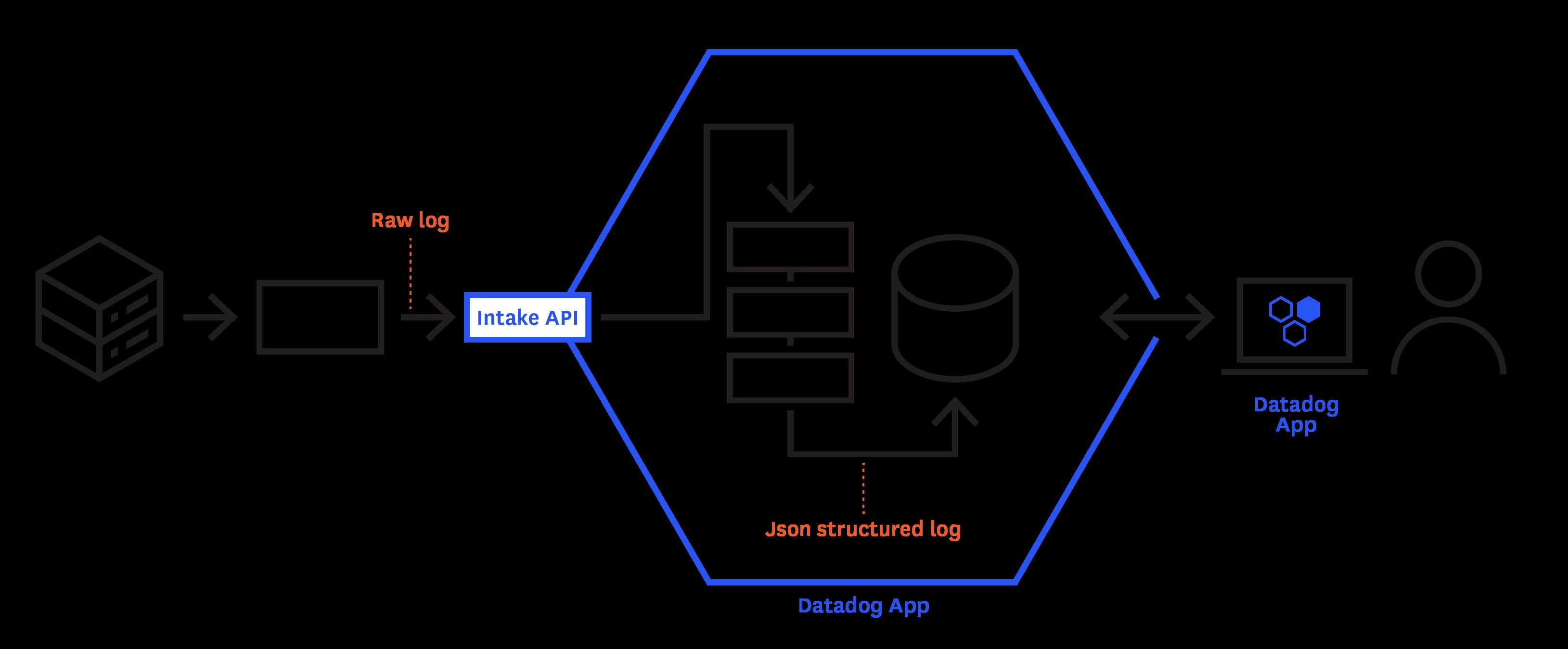 Datadog Logsでアプリケーションログを管理する