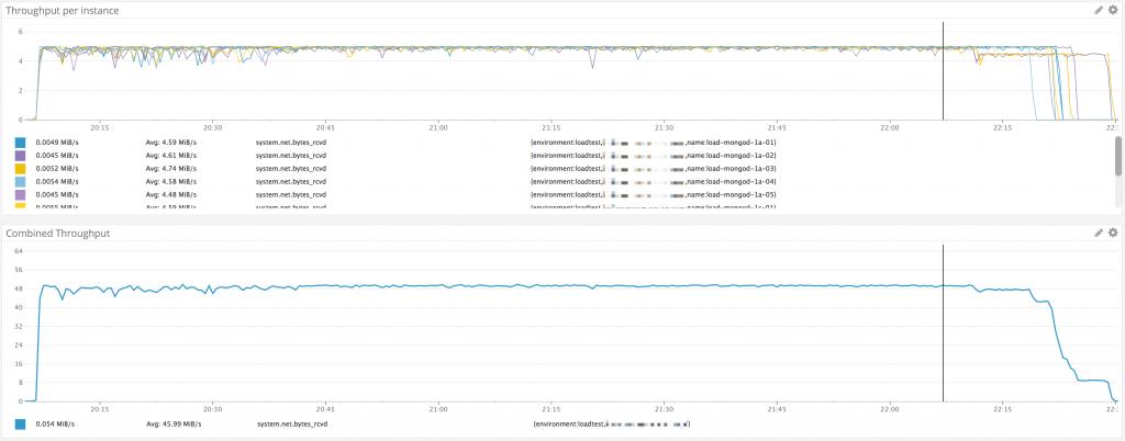 NAT Gateway対応後の計測結果(6時間)