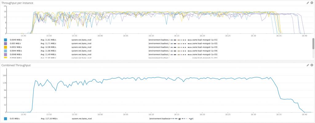 MTU対応後のの計測結果(驚愕の55分)