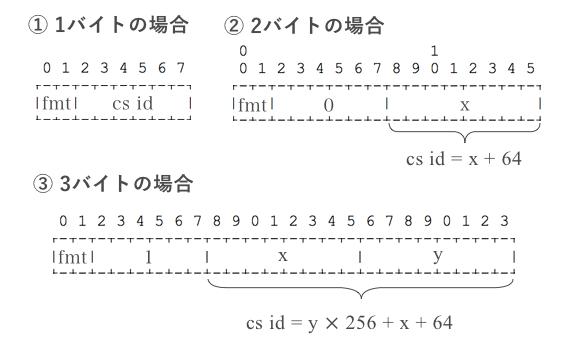 チャンクストリームIDの計算