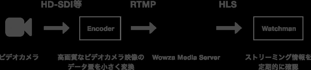 AbemaTVにおけるRTMPの利用箇所