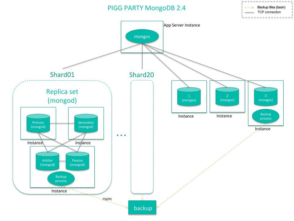 MongoDB2.4でのクラスタ構成図