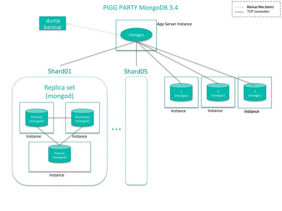 MongoDB3.4でのクラスタ構成図