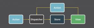 Viewが何かしらのインプットを受け取ったときにactionに通知し、actionはdispatcherを用いてstoreに状態を通知します