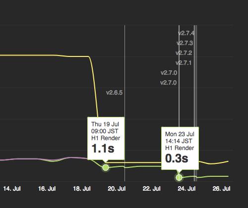 H1 Renderの遷移グラフ。リニューアル直後は1.1秒で、amp-toolbox-optimizer導入後には0.3秒。