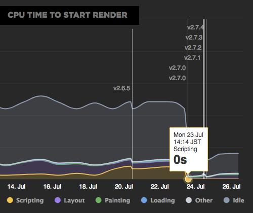 Start RenderまでのCPU Time遷移グラフ。リニューアル直後にはScript処理が増えたが、amp-toolbox-optimizerの導入後には0秒に。スクリプト、レイアウト、ペイント、ロード、その他、アイドル時間のトータルもamp-toolbox-optimizerの導入後に約三分の一に短縮。