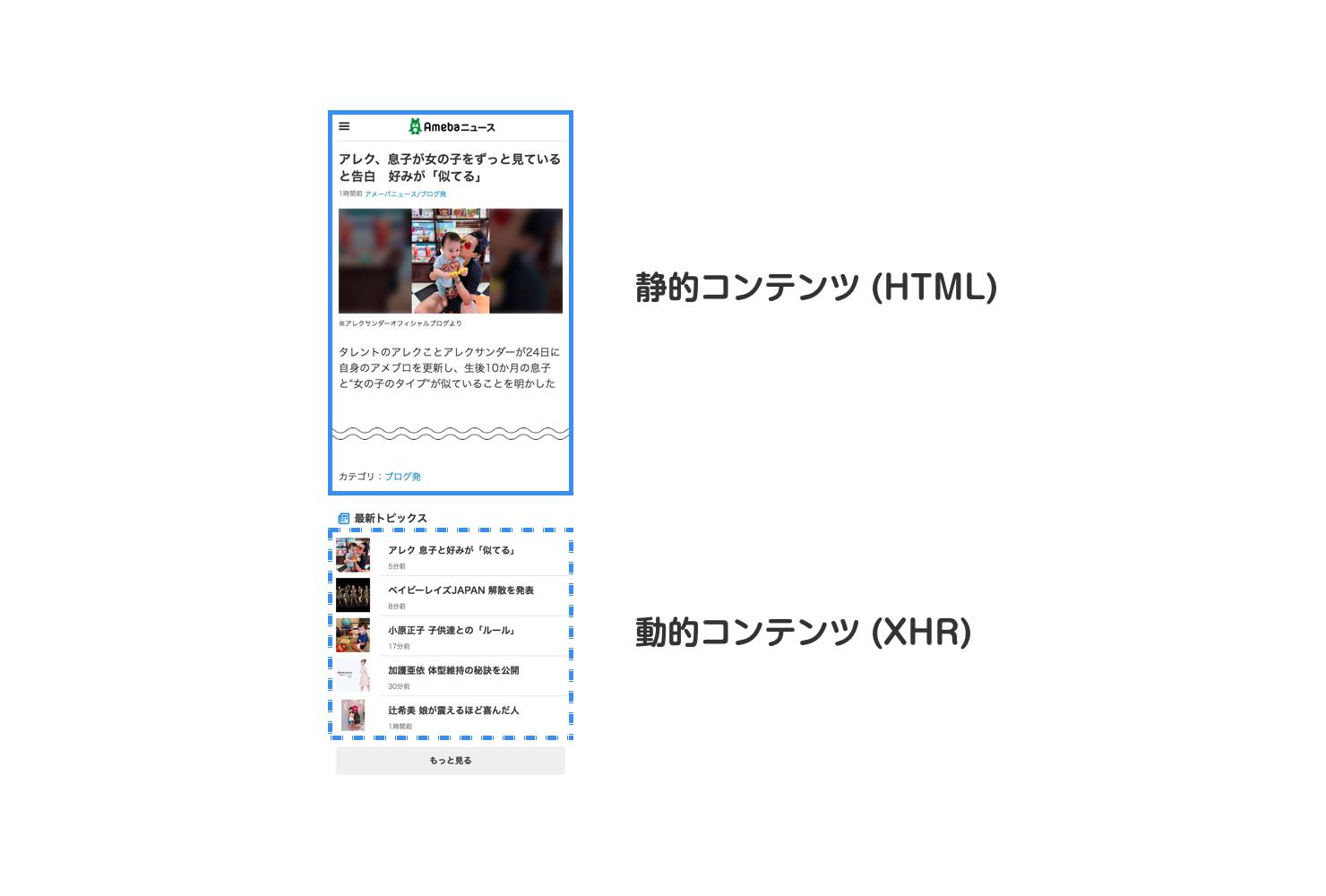 記事ページのスクリーンショット。ページ上部の記事は静的コンテンツとしてHTML内に埋め込み、ページ下部の動的コンテンツはXHR取得で表示。