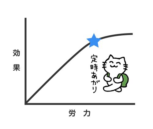 労力と効果の均衡点を探って、定時あがり(エンジニアを褒めるネコのイラスト)