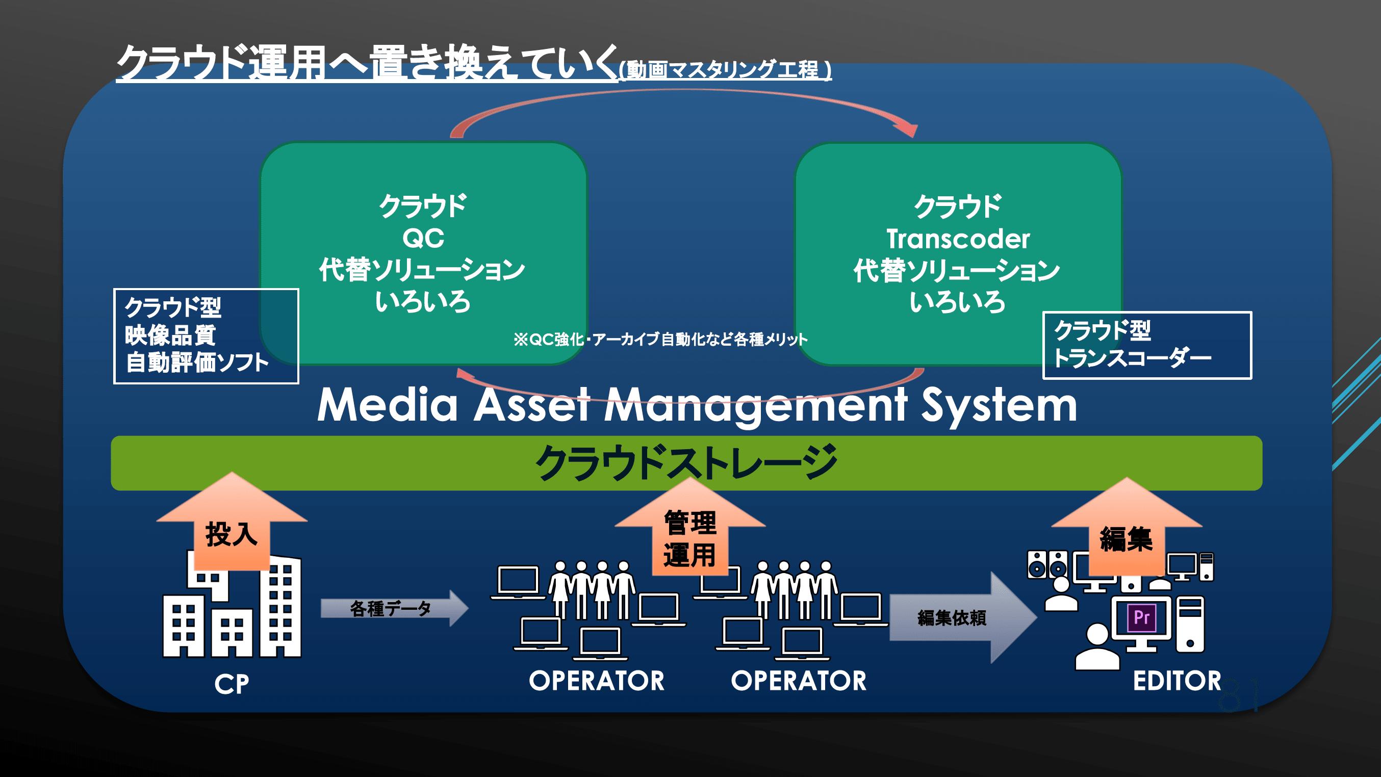 クラウド運用による MAM を図示したスライド