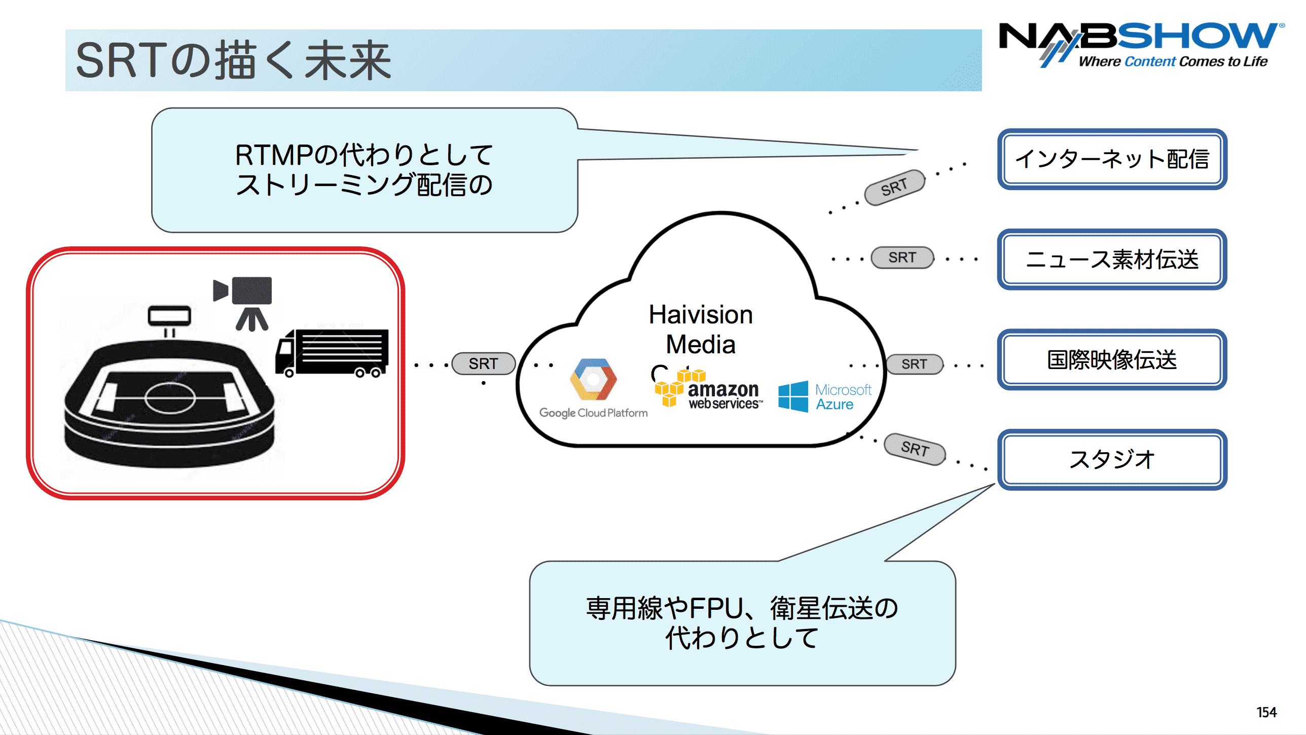想定される SRT の利用例を図示したスライド