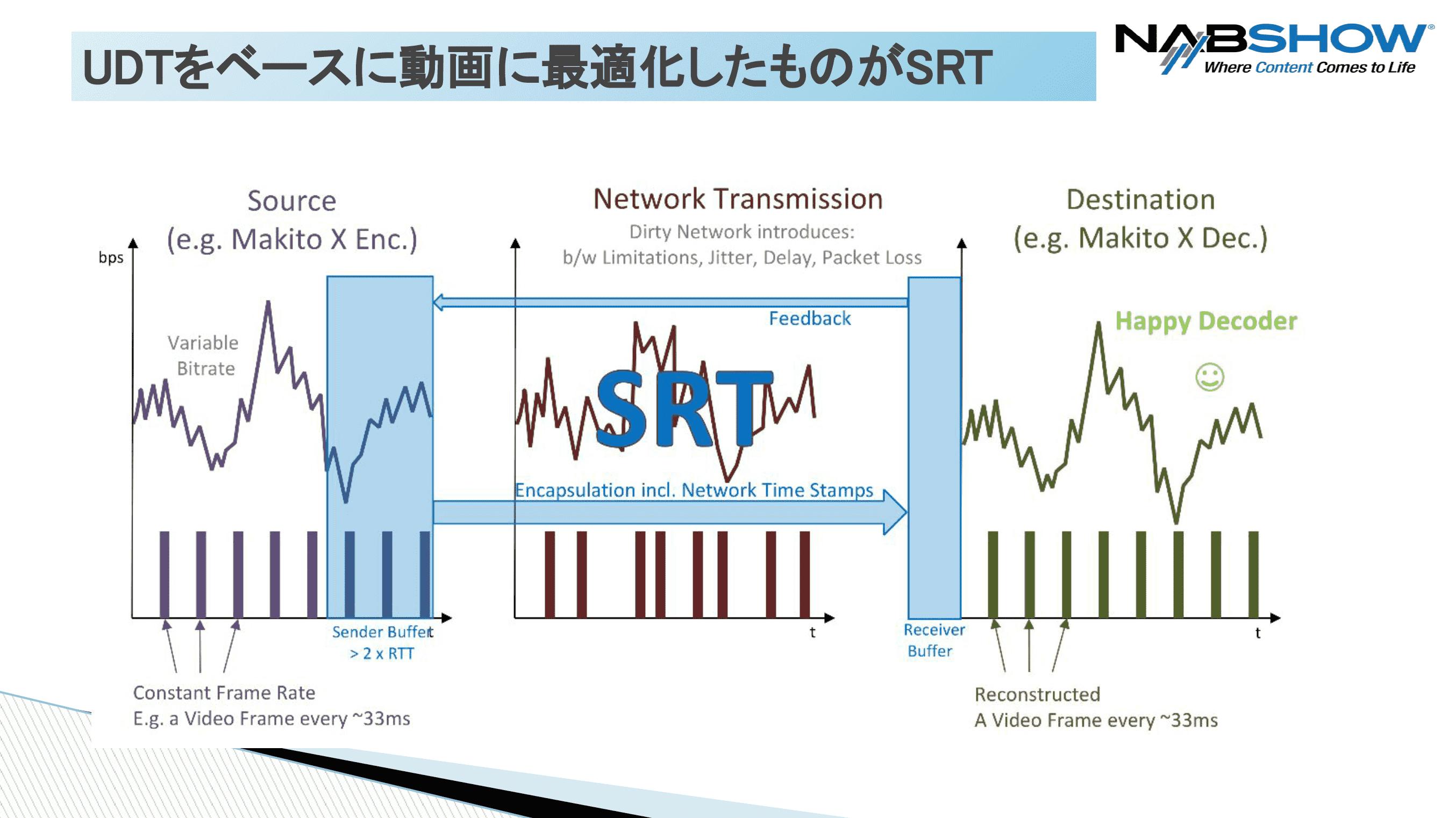 SRT 伝送の仕組みを説明したスライド