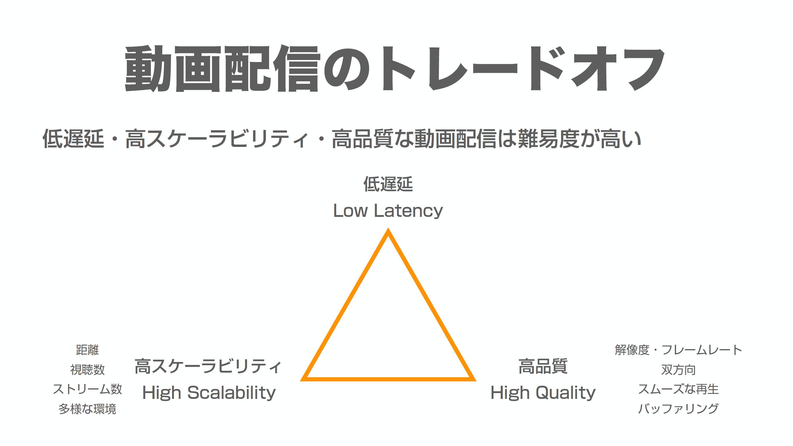 動画配信品質のトレードオフを説明したスライド