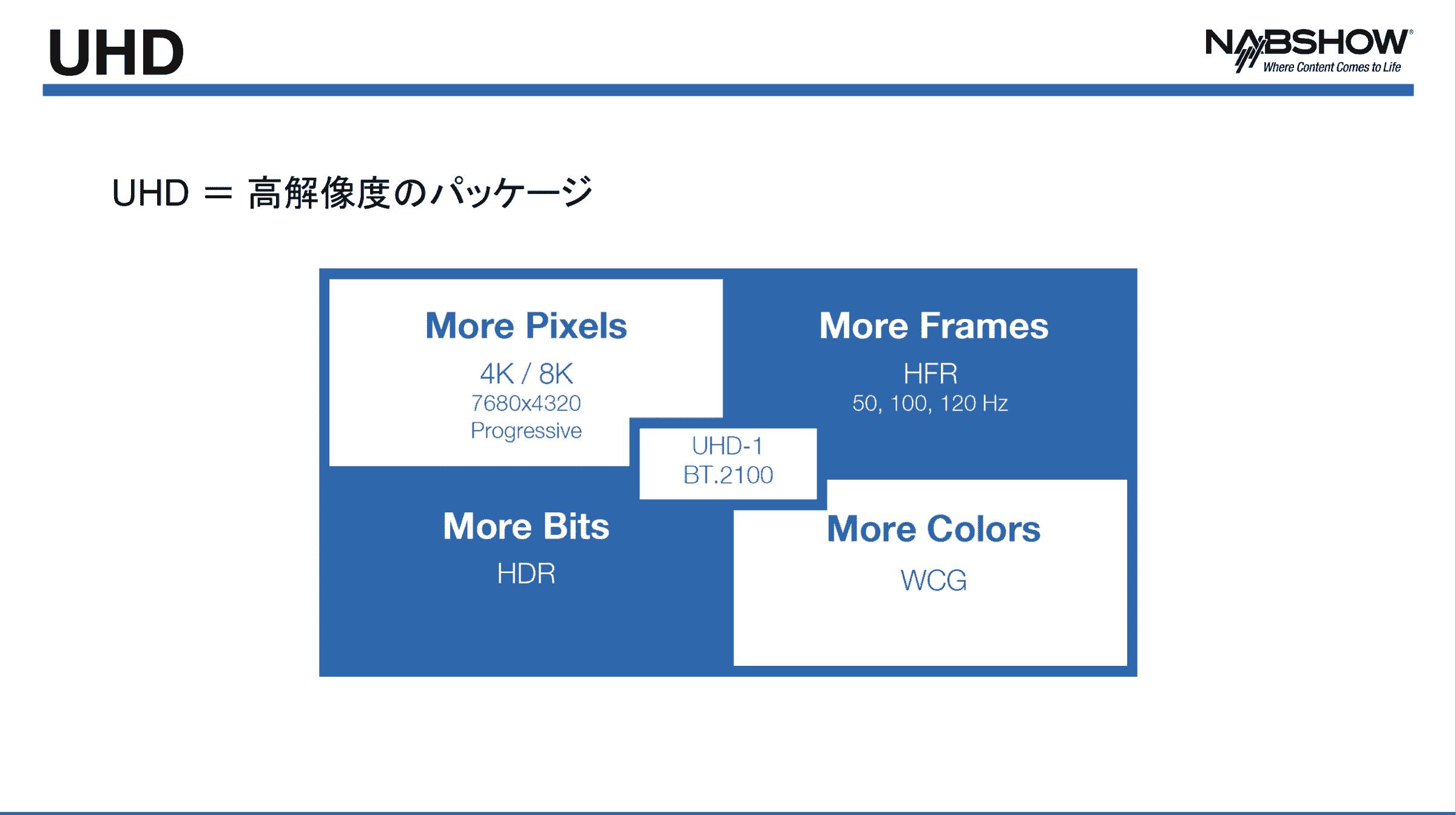 UHD に関するレポートのスライド