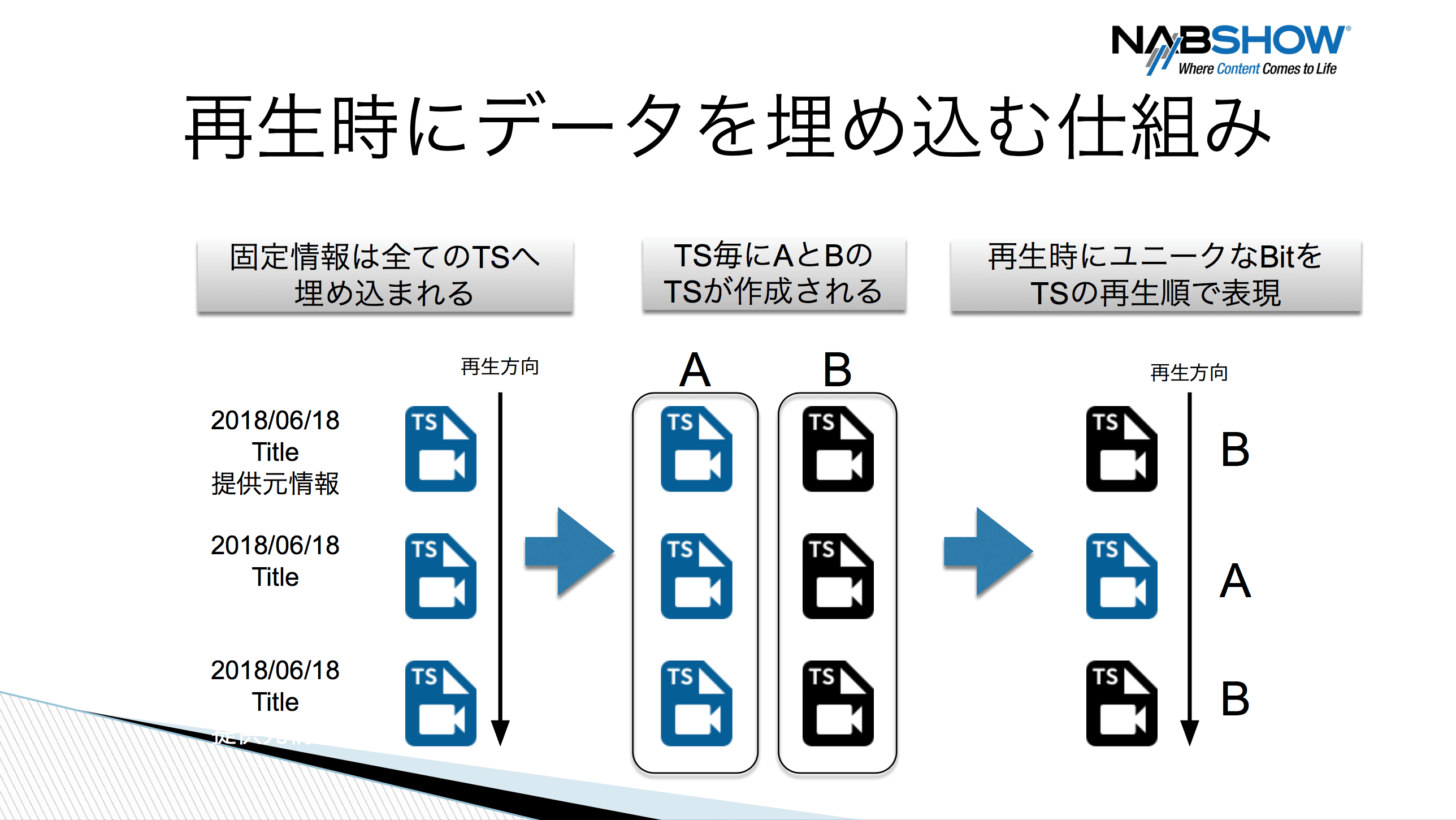 電子透かしを埋め込む仕組みを図示したスライド