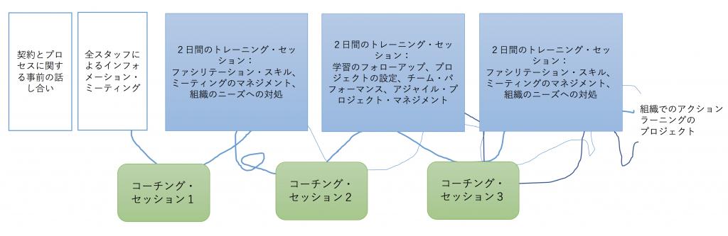 「対話型組織開発」より参照した図