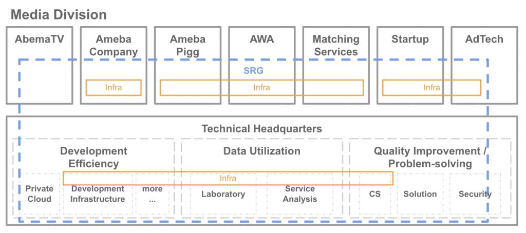 メディア管轄組織図:SRGはメディア管轄のサービスに対して横断的にインフラ周りをサポートしています。