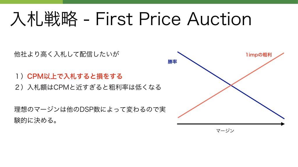 入札戦略 - First Price Auction