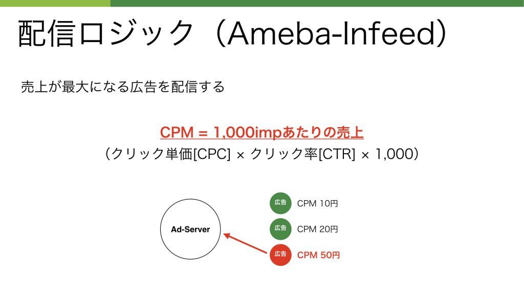 配信ロジック(Ameba-Infeed)