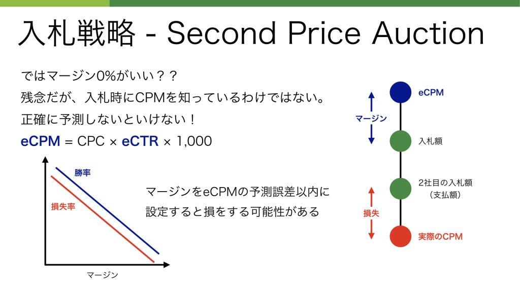 入札戦略 - Second Price Auction