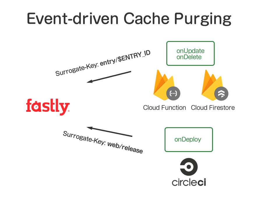 Cloud Firestoreで記事データが更新、削除された場合には、Cloud Functionを通じて「entry/$ENTRY_ID」というSurrogate keyでFastlyのキャッシュパージリクエストを送信します。CircleCIからデプロイしたときには、「web/release」というSurrogate keyを使ってキャッシュパージします。