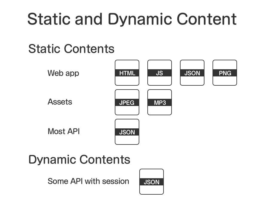 静的コンテンツにはWeb appを構成するHTML、JS、JSON、PNGなどのファイル、MP3音声ファイル、JPEG画像ファイル、多くのAPIデータ(JSON)が含まれます。動的コンテンツにはセッションを含むいくつかのAPIが含まれます。