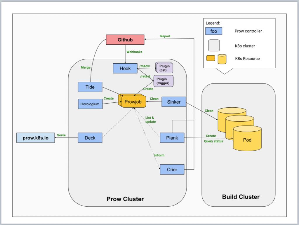 Prowのアーキテクチャ図:CI/CDを実現するために様々なマイクロサービスが組み合わされている。