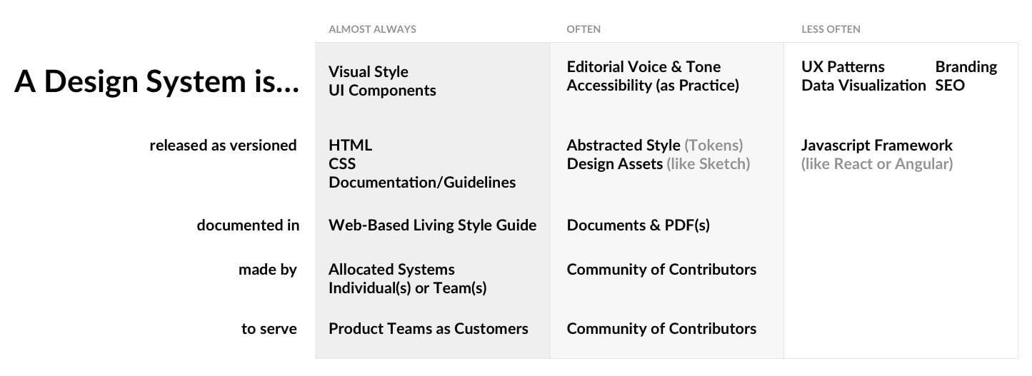 デザインシステムとは何かを説明した表: ビジュアルスタイルガイドやUIコンポーネントなどさまざま