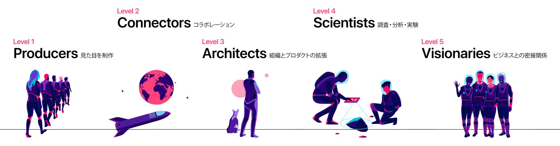 プロダクトやチームの成熟を表した図: 5段階のレベルで表現している