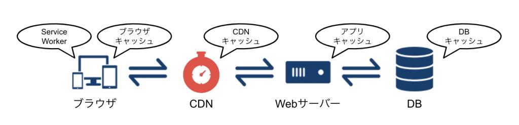 ブラウザ、CDN、Origin(Web Server)、API、DB、それぞれの間にキャッシュが存在する