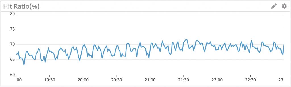 一定時間ごとにCDNキャッシュのHIT率が低下する様子を表したグラフ