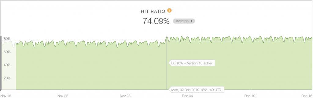 Fastly管理画面上でのキャッシュHIT率の推移グラフ